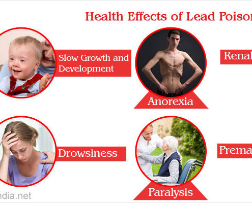 healfh affects of lead poison